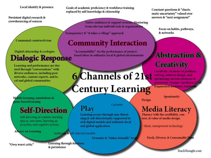 21st-century-learning-2-point-oh-done