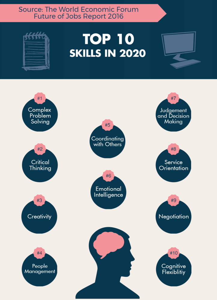 wef-top-10-skil_infographic